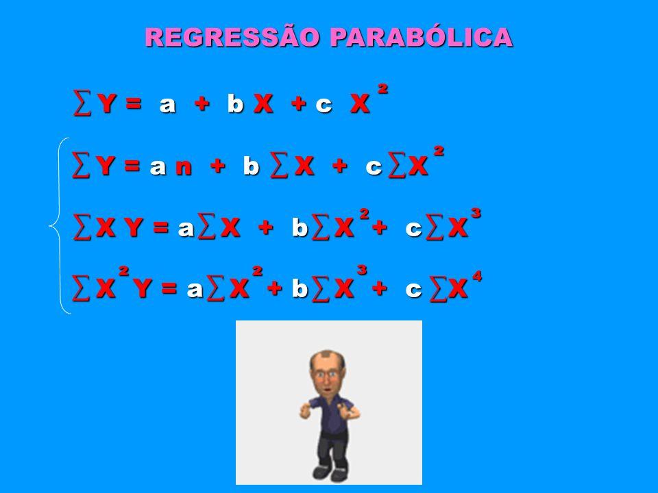 Y = a + b X + c X REGRESSÃO PARABÓLICA Y = a n + b X + c X