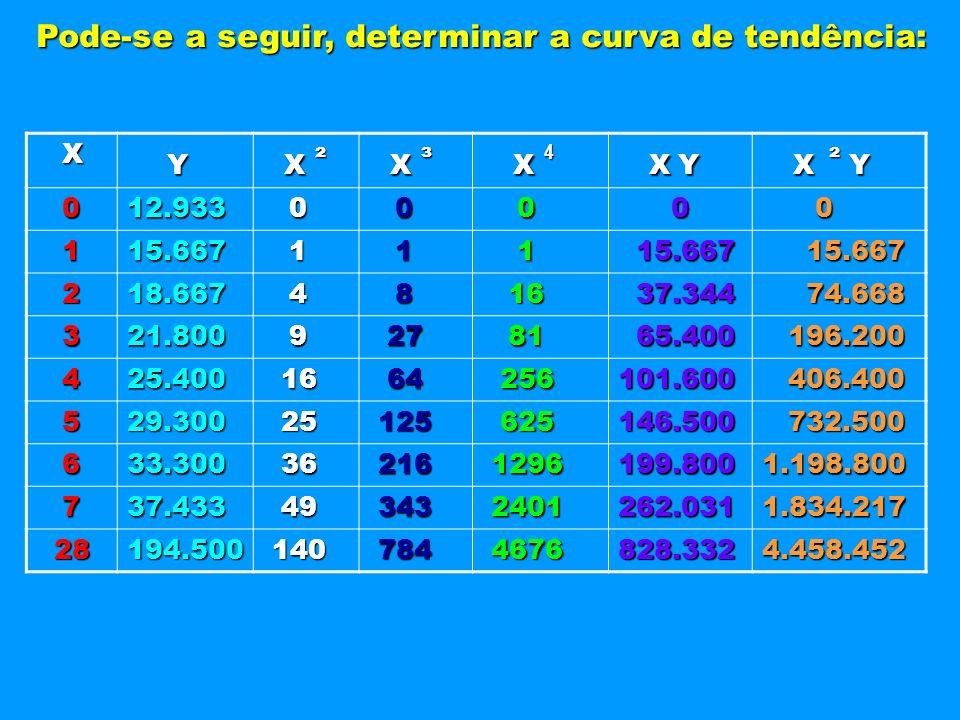 Y X Y X Y Pode-se a seguir, determinar a curva de tendência: X 12.933