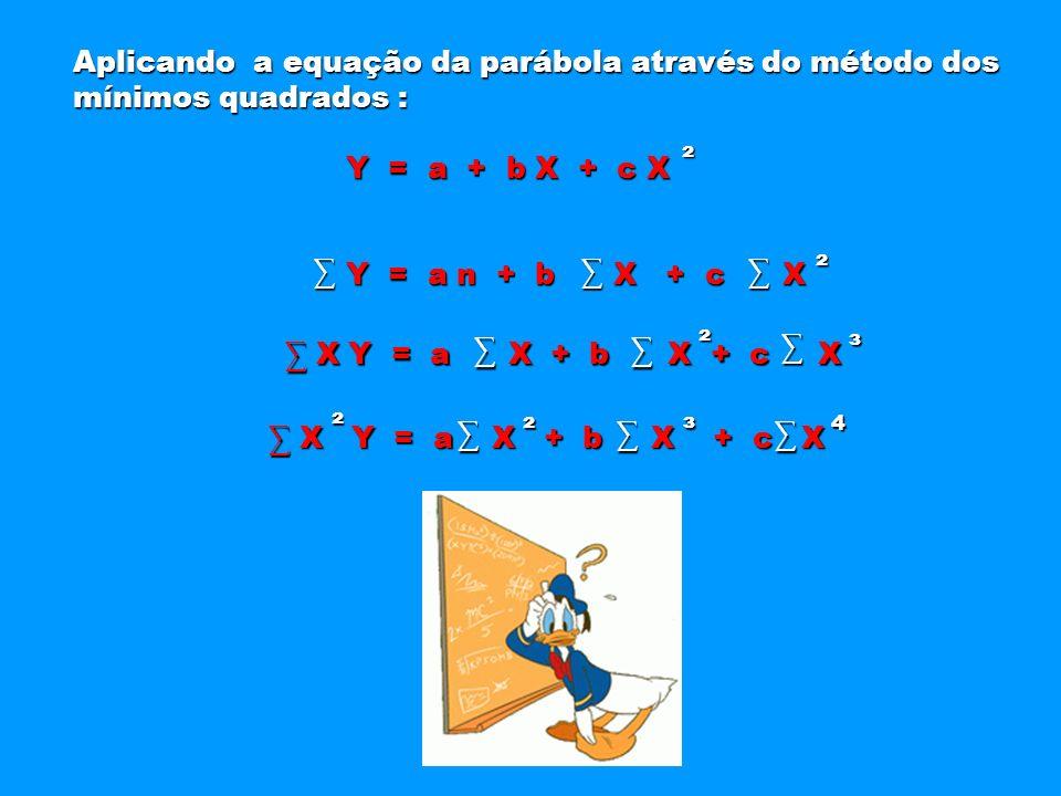 Aplicando a equação da parábola através do método dos