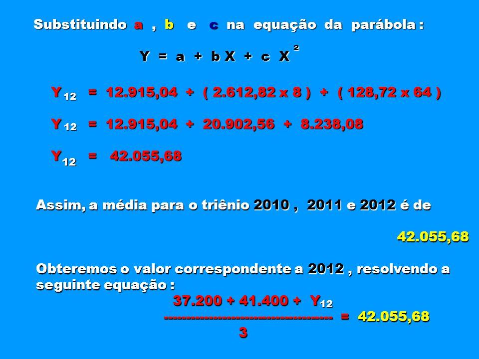 Substituindo a , b e c na equação da parábola : Y = a + b X + c X