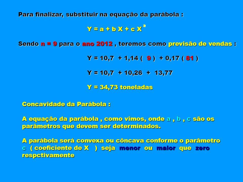 Para finalizar, substituir na equação da parábola :