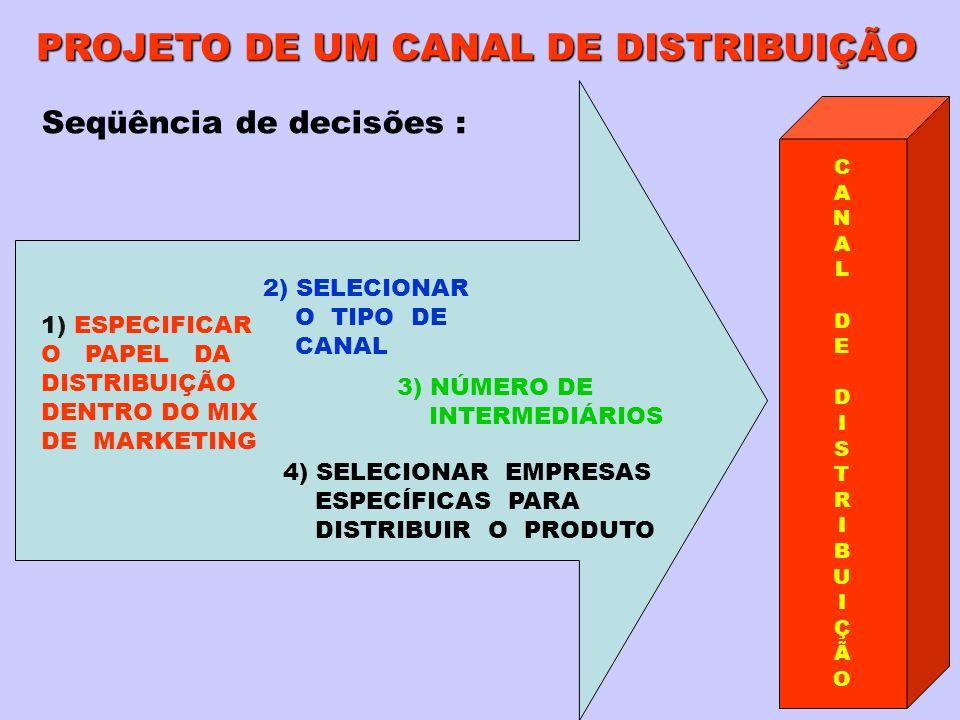 PROJETO DE UM CANAL DE DISTRIBUIÇÃO