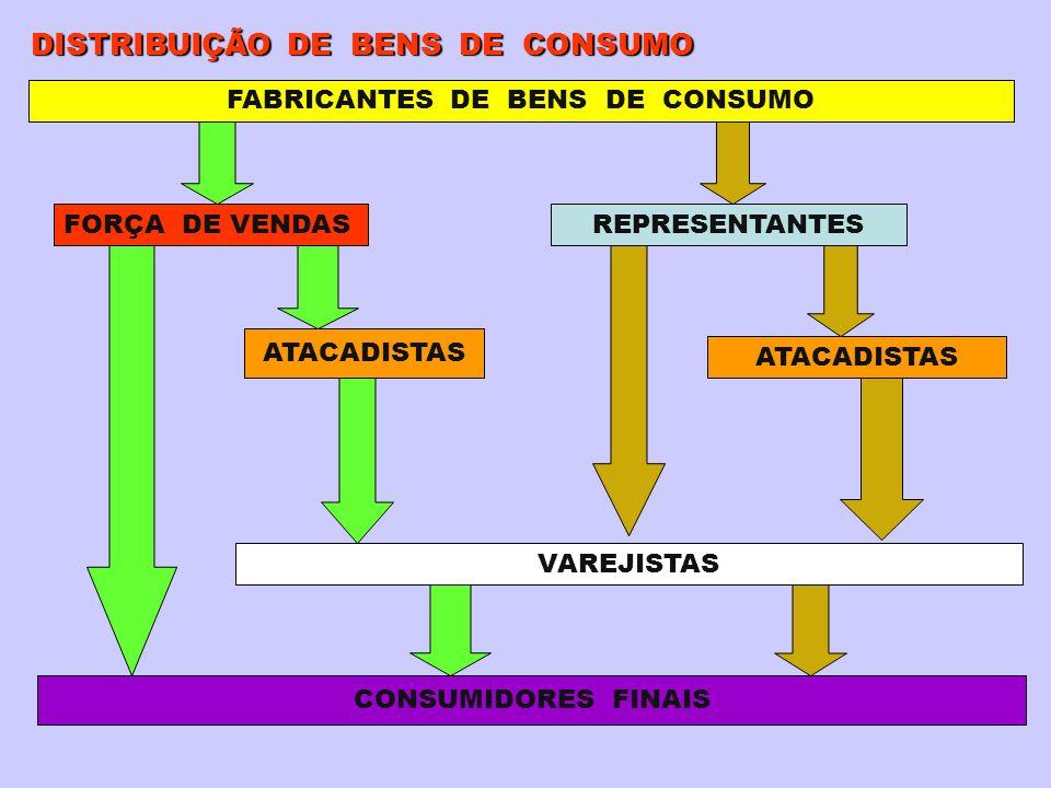 FABRICANTES DE BENS DE CONSUMO