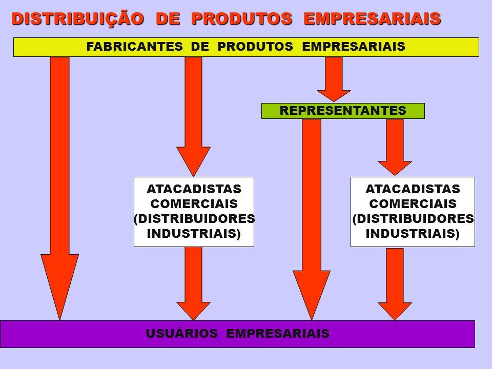 FABRICANTES DE PRODUTOS EMPRESARIAIS USUÁRIOS EMPRESARIAIS