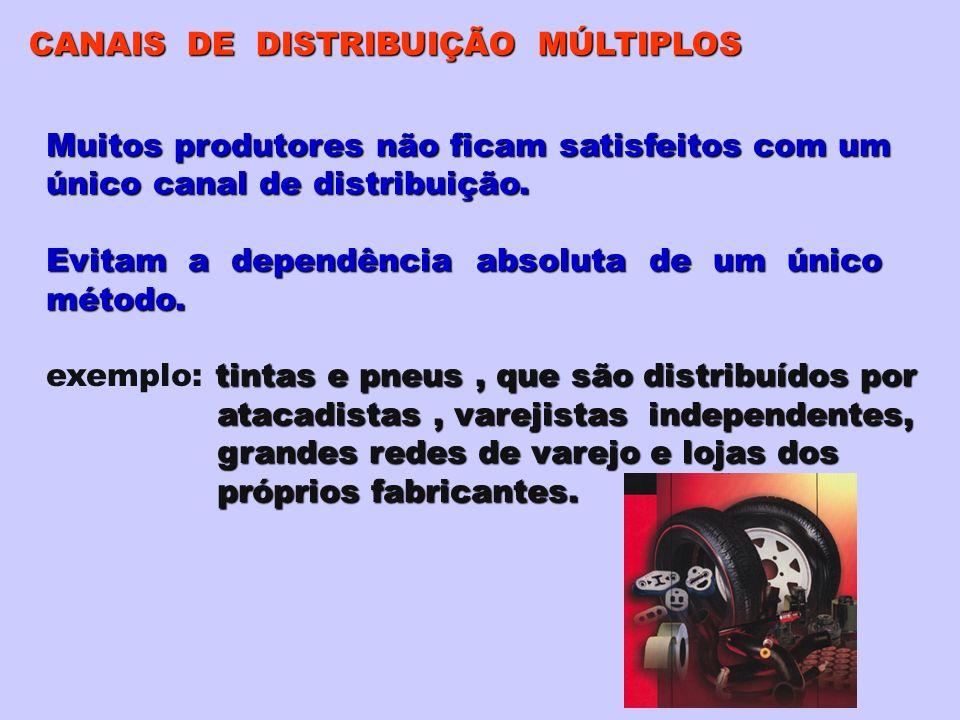 CANAIS DE DISTRIBUIÇÃO MÚLTIPLOS