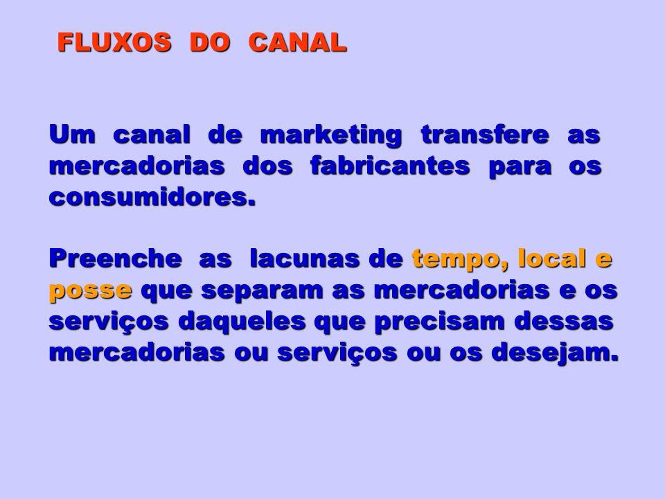 FLUXOS DO CANAL Um canal de marketing transfere as. mercadorias dos fabricantes para os.