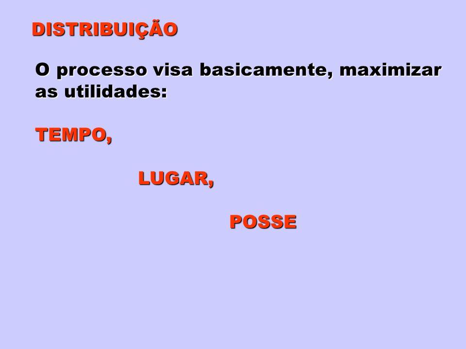 DISTRIBUIÇÃO O processo visa basicamente, maximizar as utilidades: TEMPO, LUGAR, POSSE