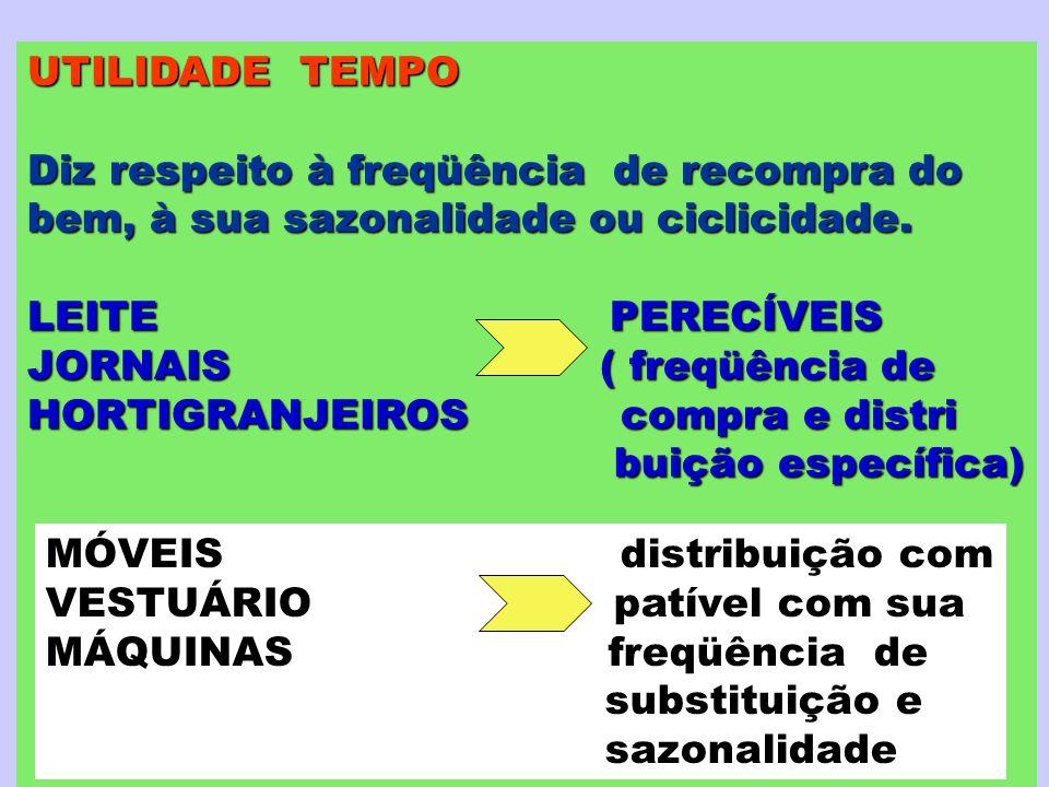 UTILIDADE TEMPO Diz respeito à freqüência de recompra do. bem, à sua sazonalidade ou ciclicidade.