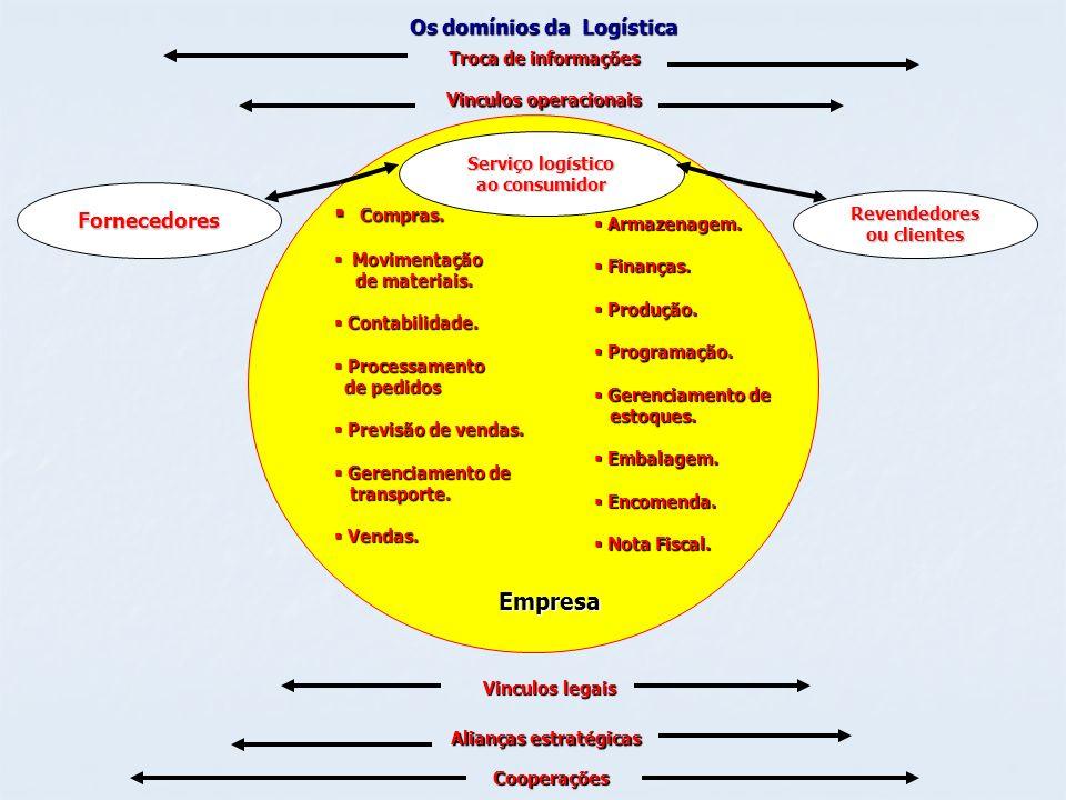 Compras. Empresa Os domínios da Logística Fornecedores
