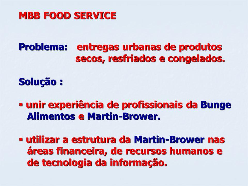 MBB FOOD SERVICE Problema: entregas urbanas de produtos. secos, resfriados e congelados. Solução :