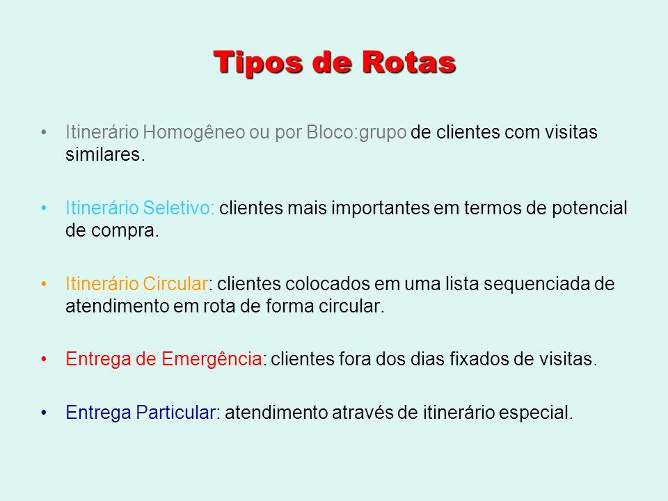 Tipos de RotasItinerário Homogêneo ou por Bloco:grupo de clientes com visitas similares.