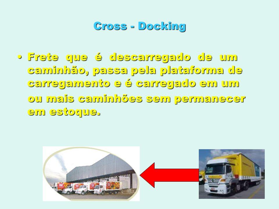Cross - DockingFrete que é descarregado de um caminhão, passa pela plataforma de carregamento e é carregado em um.