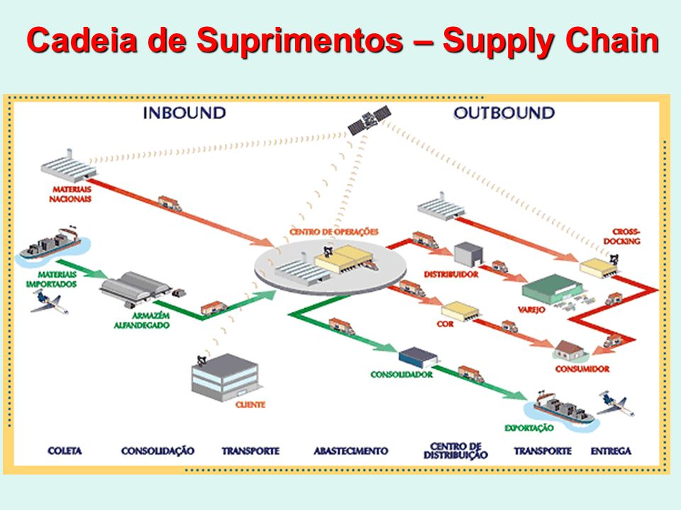 Cadeia de Suprimentos – Supply Chain