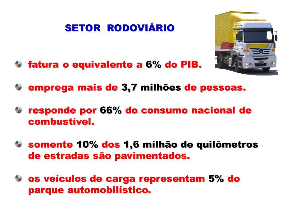 SETOR RODOVIÁRIO fatura o equivalente a 6% do PIB. emprega mais de 3,7 milhões de pessoas. responde por 66% do consumo nacional de.
