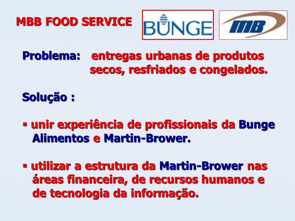 MBB FOOD SERVICEProblema: entregas urbanas de produtos. secos, resfriados e congelados. Solução :