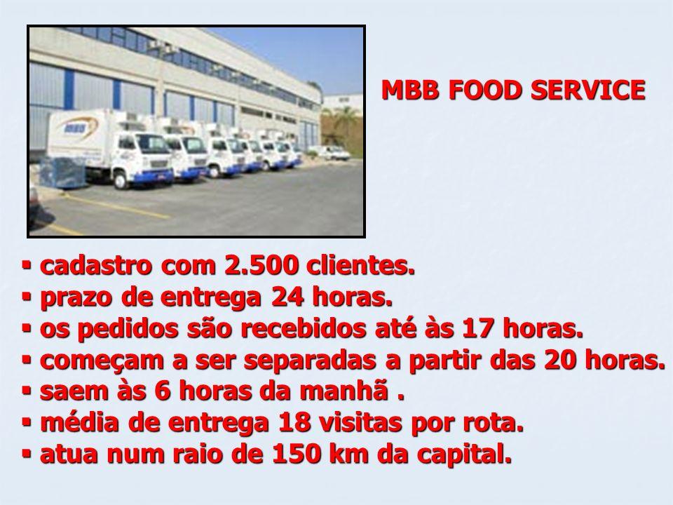 MBB FOOD SERVICEcadastro com 2.500 clientes. prazo de entrega 24 horas. os pedidos são recebidos até às 17 horas.