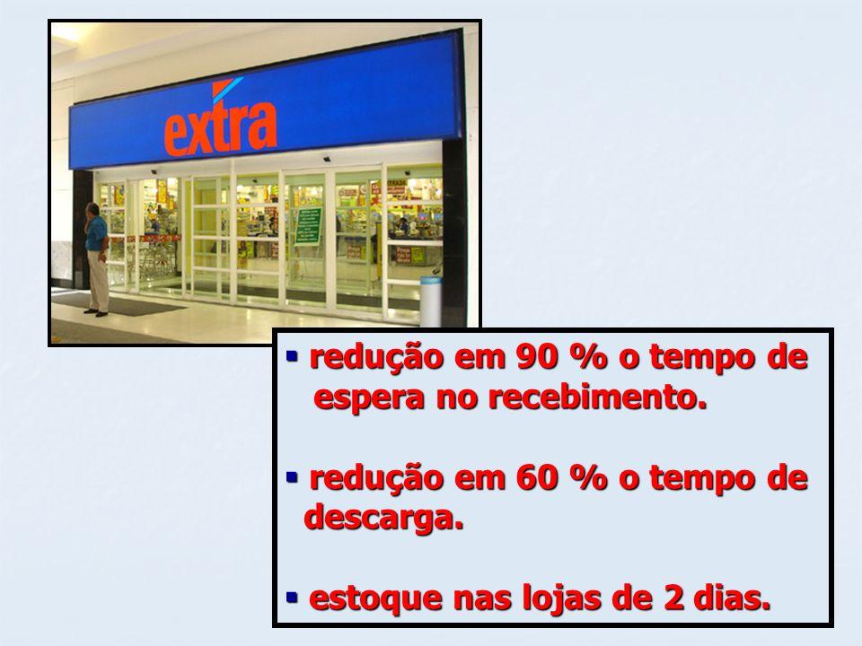 redução em 90 % o tempo deespera no recebimento.redução em 60 % o tempo de.