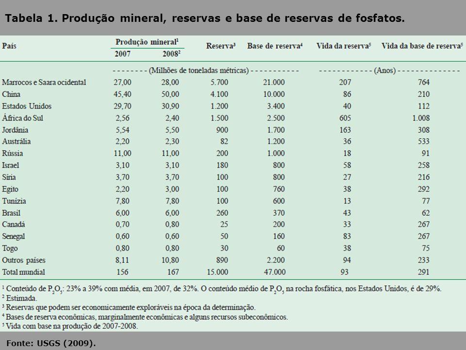 Tabela 1. Produção mineral, reservas e base de reservas de fosfatos.