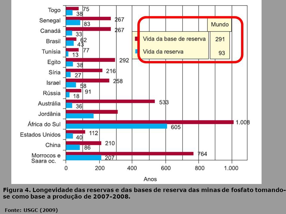 Figura 4. Longevidade das reservas e das bases de reserva das minas de fosfato tomando-se como base a produção de 2007-2008.