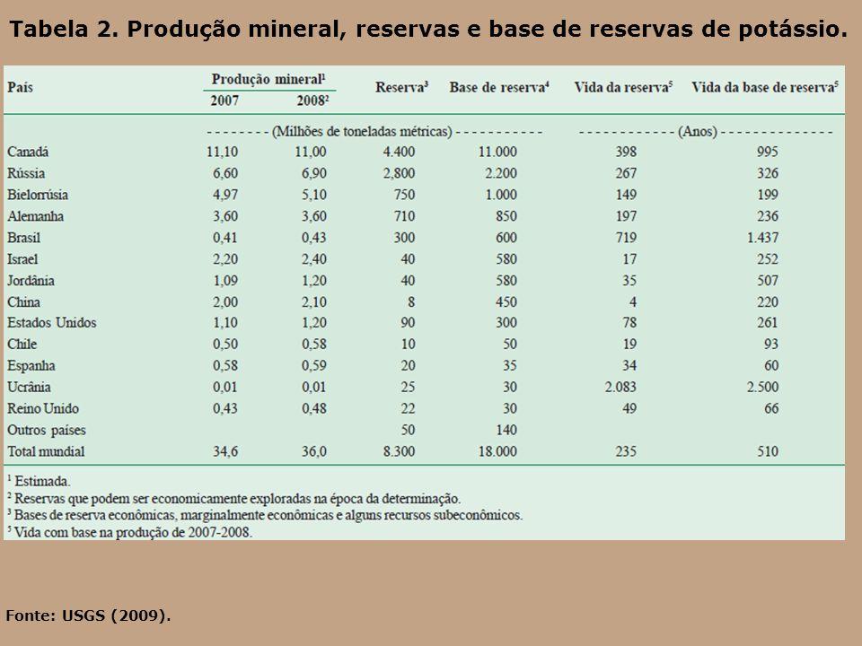 Tabela 2. Produção mineral, reservas e base de reservas de potássio.