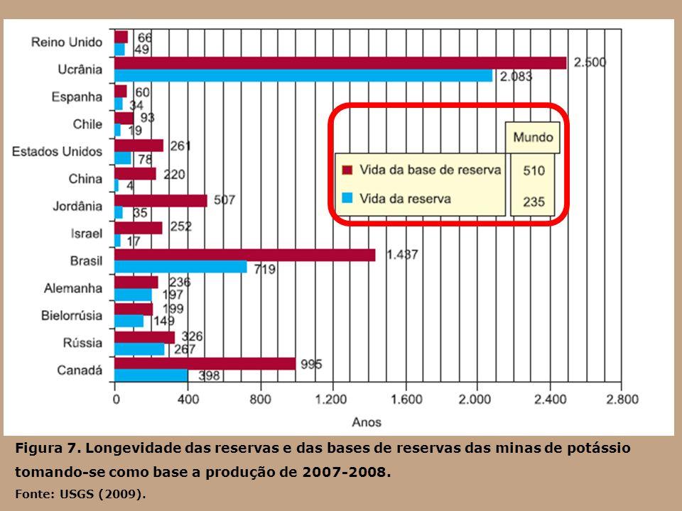 Figura 7. Longevidade das reservas e das bases de reservas das minas de potássio tomando-se como base a produção de 2007-2008.