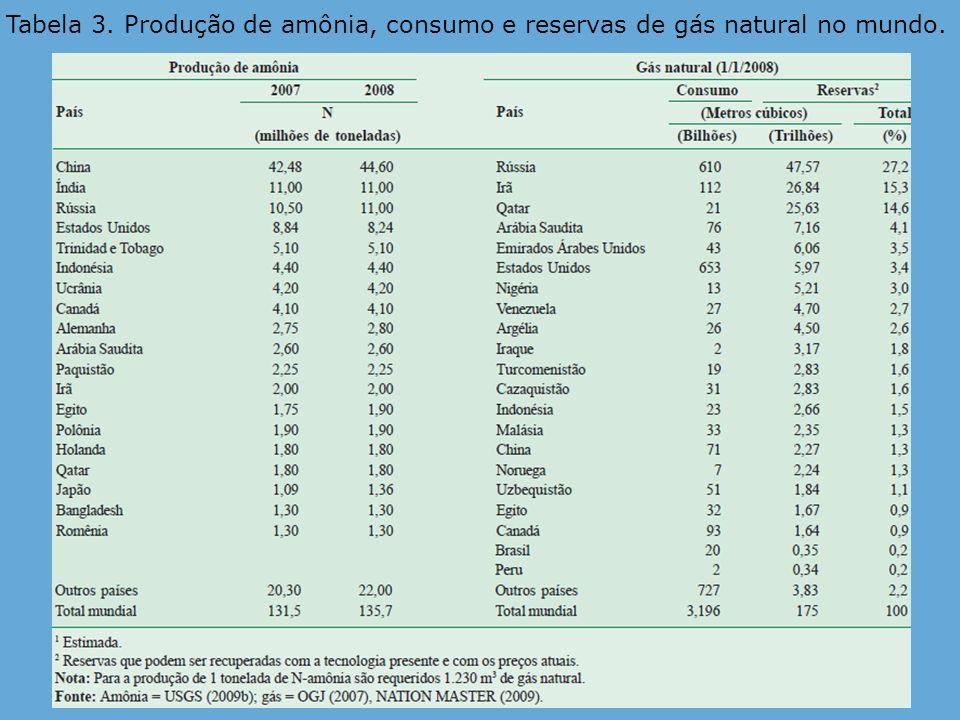 Tabela 3. Produção de amônia, consumo e reservas de gás natural no mundo.