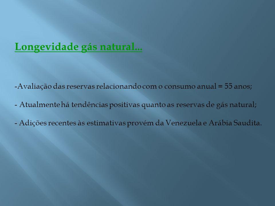 Longevidade gás natural...