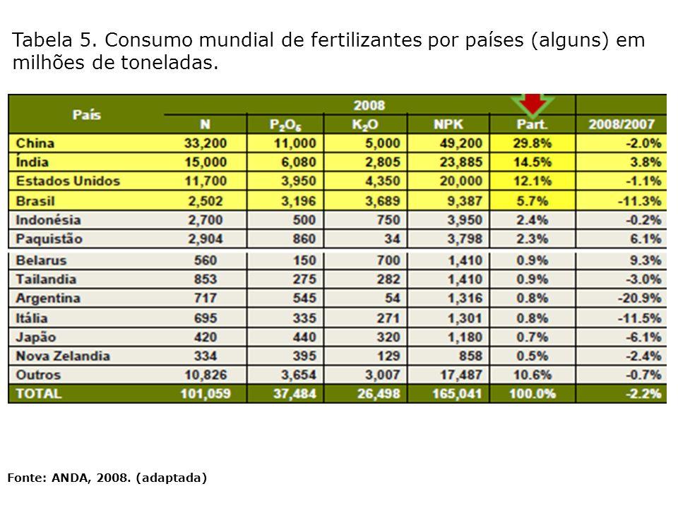 Tabela 5. Consumo mundial de fertilizantes por países (alguns) em milhões de toneladas.