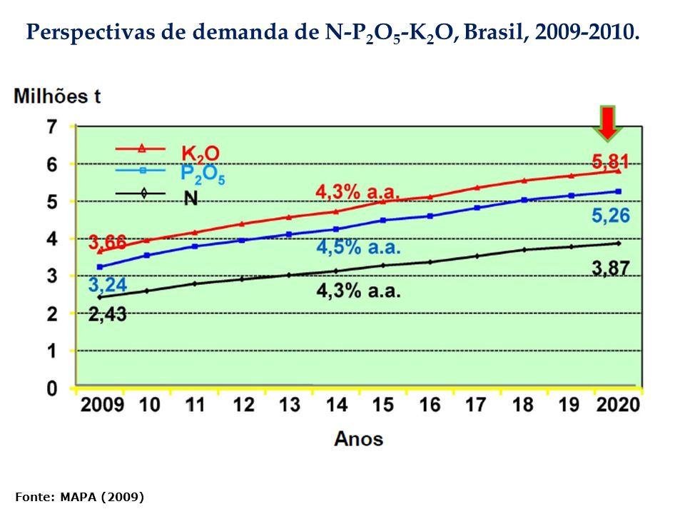 Perspectivas de demanda de N-P2O5-K2O, Brasil, 2009-2010.