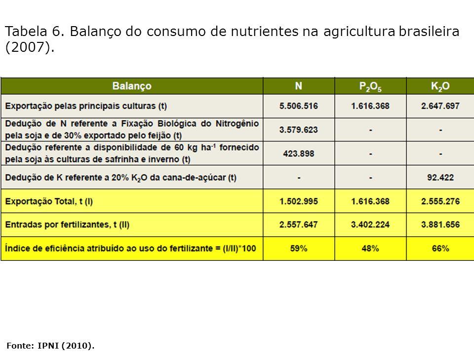 Tabela 6. Balanço do consumo de nutrientes na agricultura brasileira (2007).