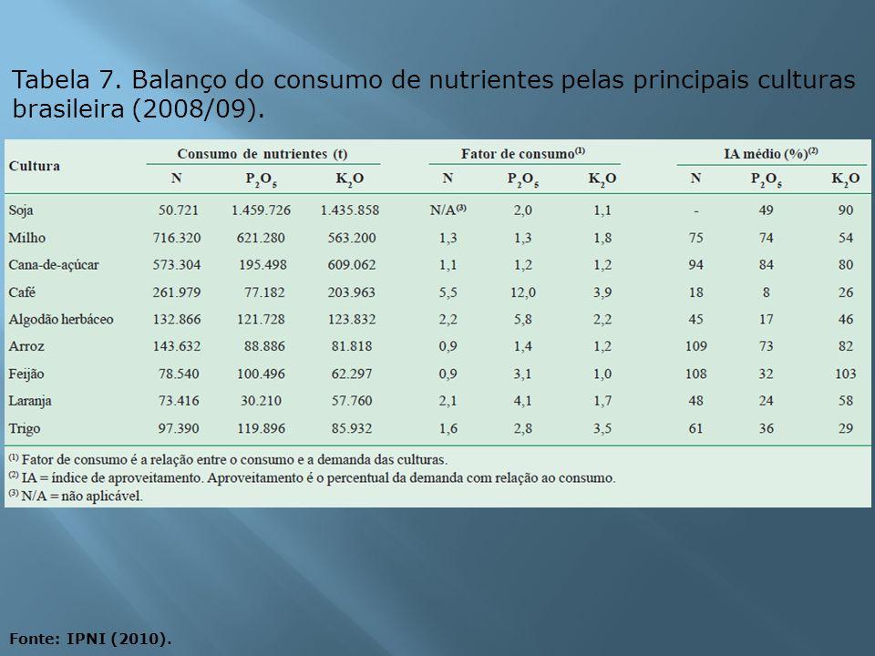 Tabela 7. Balanço do consumo de nutrientes pelas principais culturas brasileira (2008/09).