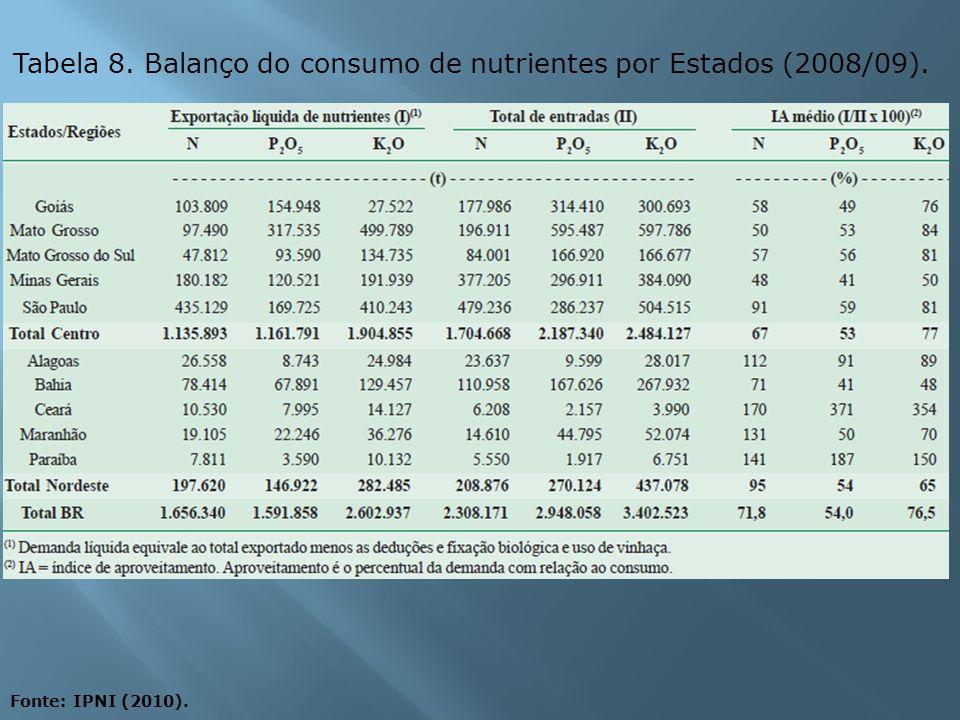 Tabela 8. Balanço do consumo de nutrientes por Estados (2008/09).