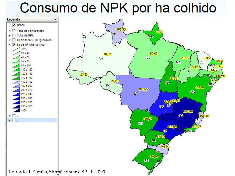 Extraído de Cunha, Simpósio sobre BPUF, 2009