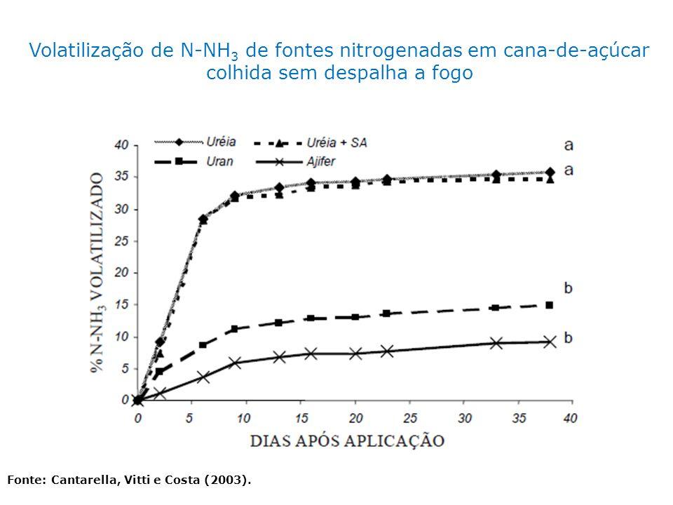 Volatilização de N-NH3 de fontes nitrogenadas em cana-de-açúcar colhida sem despalha a fogo