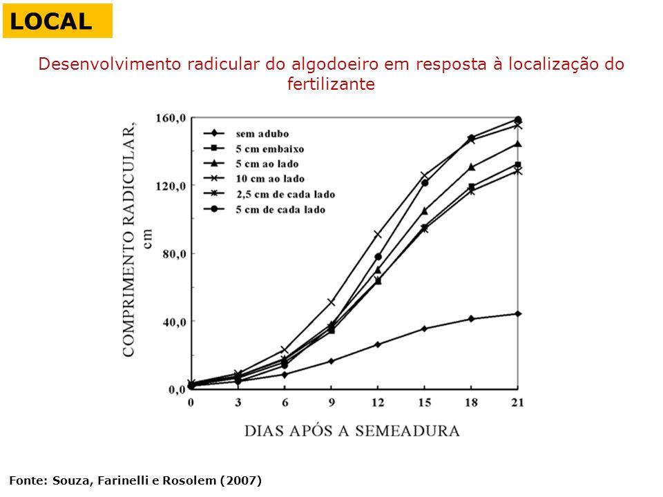 LOCAL Desenvolvimento radicular do algodoeiro em resposta à localização do fertilizante.