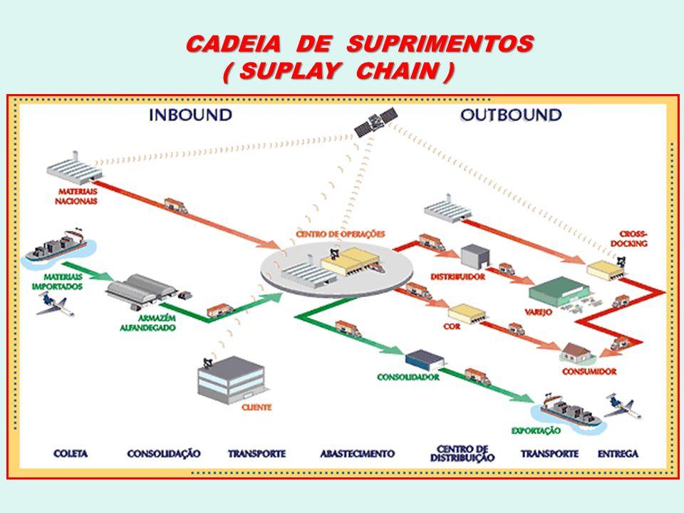 CADEIA DE SUPRIMENTOS ( SUPLAY CHAIN )