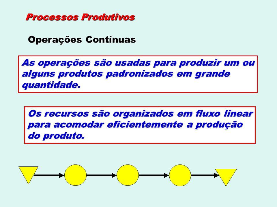 Processos Produtivos Operações Contínuas. As operações são usadas para produzir um ou. alguns produtos padronizados em grande.