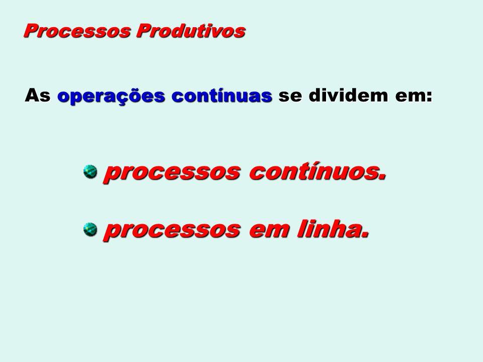 Processos Produtivos As operações contínuas se dividem em: processos contínuos. processos em linha.