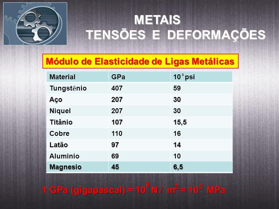 METAIS TENSÕES E DEFORMAÇÕES Módulo de Elasticidade de Ligas Metálicas