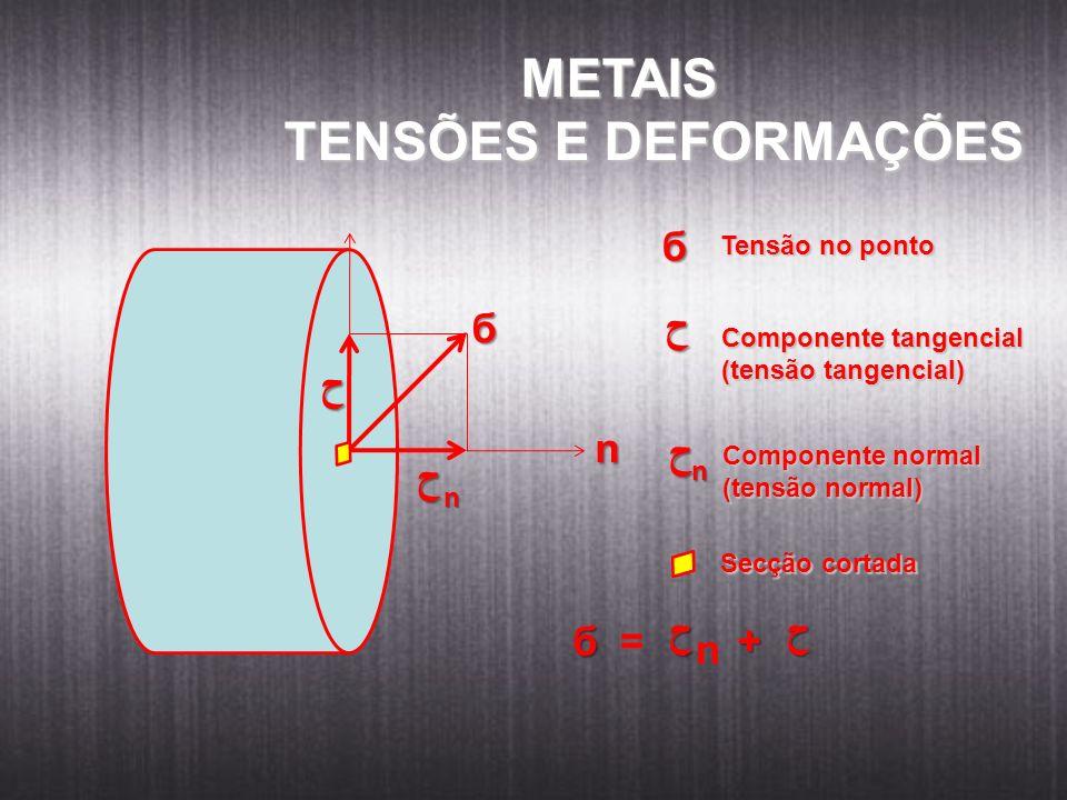 METAIS TENSÕES E DEFORMAÇÕES б б ﺡ ﺡ n ﺡ ﺡ ﺡ ﺡ б = + n Tensão no ponto