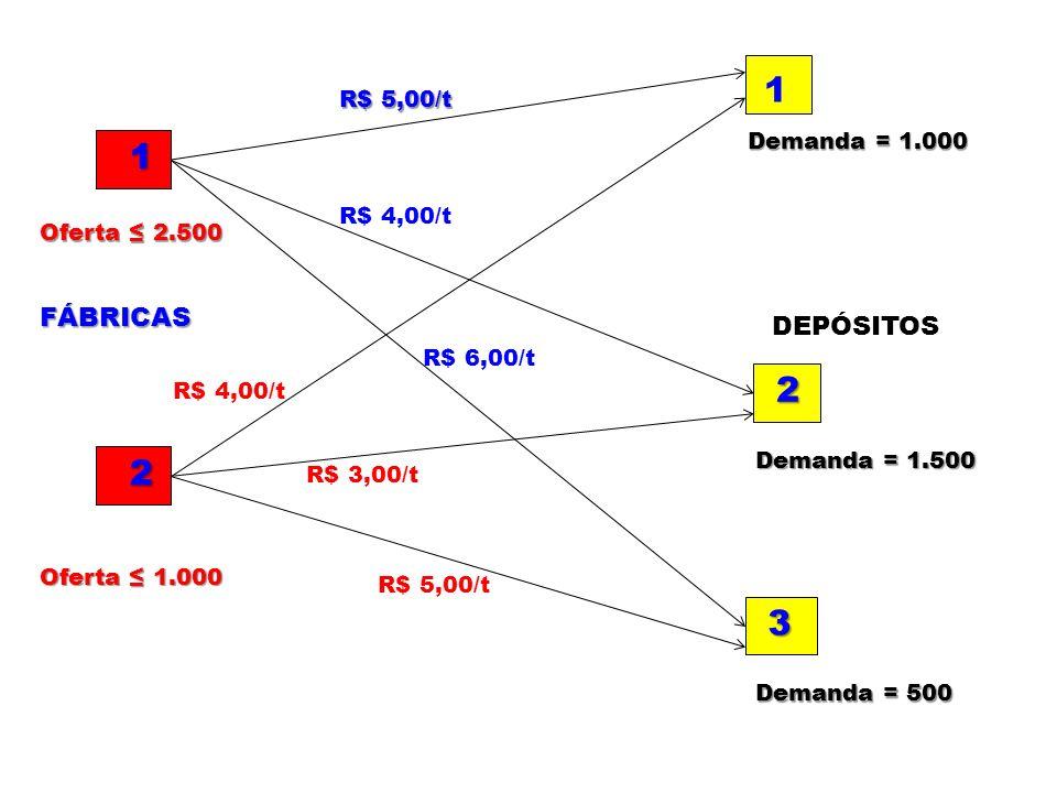 1 1 2 2 3 FÁBRICAS DEPÓSITOS R$ 5,00/t Demanda = 1.000 R$ 4,00/t