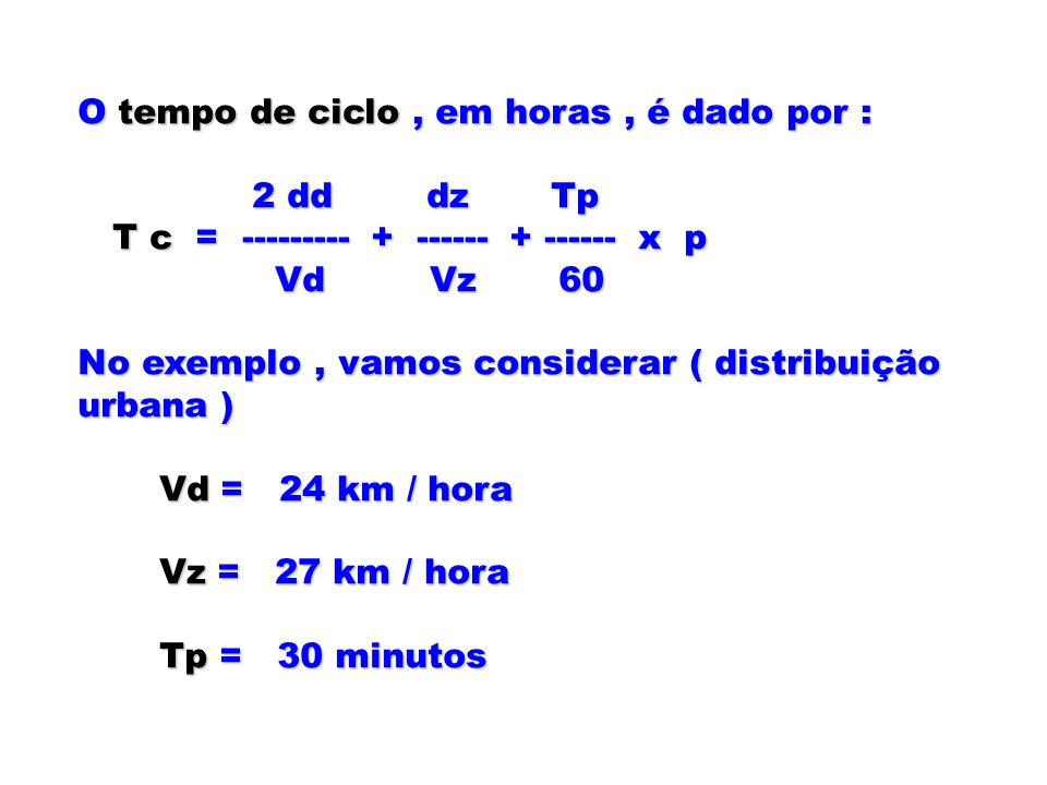 O tempo de ciclo , em horas , é dado por :