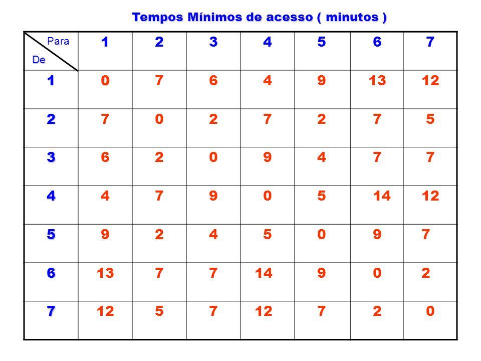 Tempos Mínimos de acesso ( minutos )