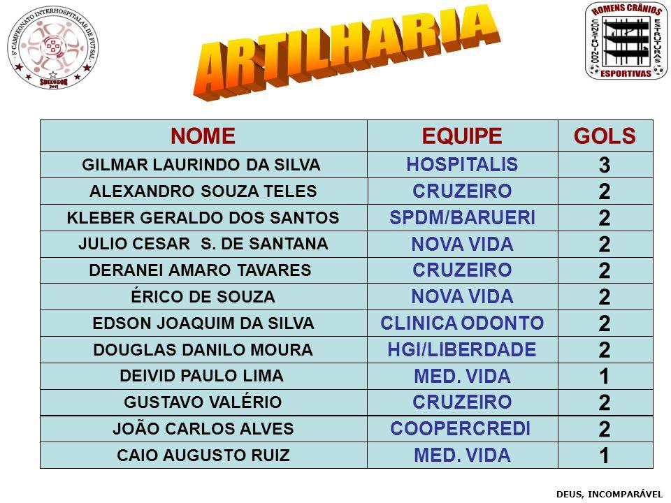 ARTILHARIA NOME EQUIPE GOLS 3 2 2 2 2 2 2 2 1 2 2 1 HOSPITALIS