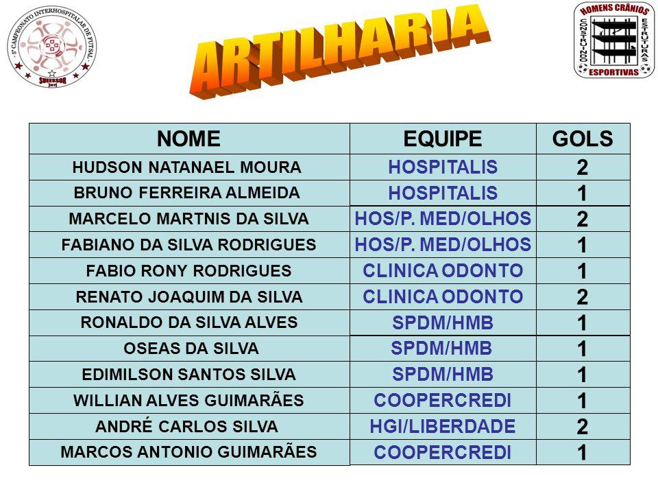 ARTILHARIA NOME EQUIPE GOLS 2 1 2 1 1 2 1 1 1 1 2 1 HOSPITALIS