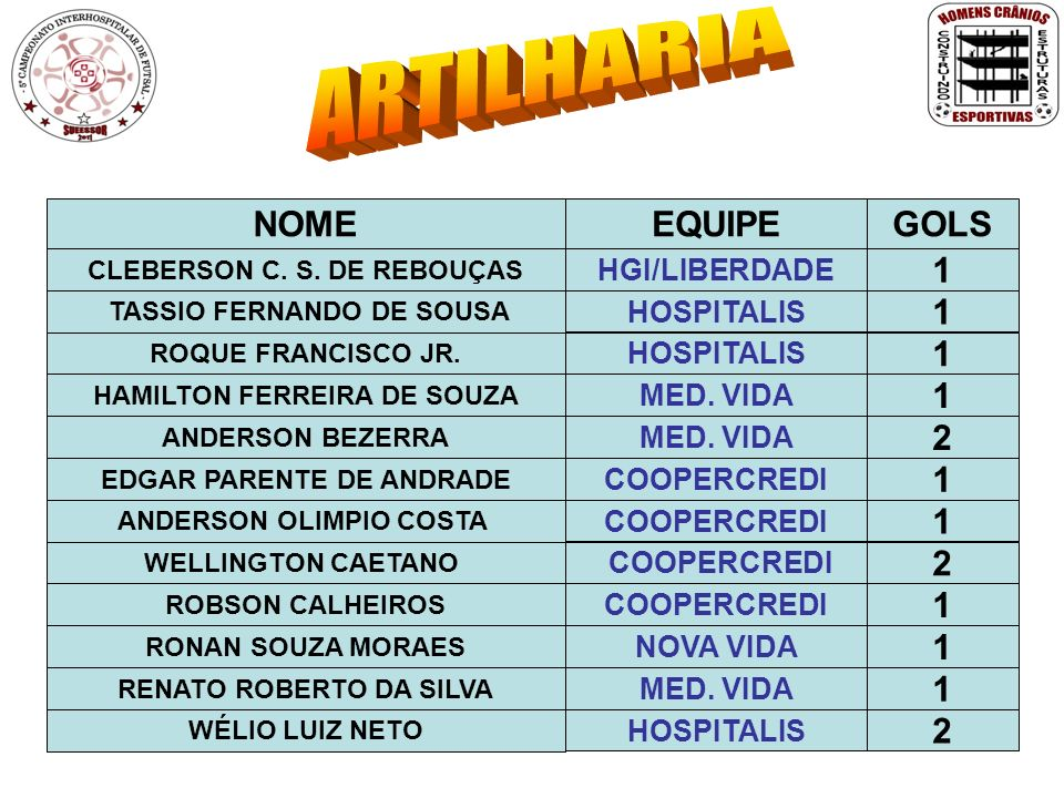 ARTILHARIA NOME EQUIPE GOLS 1 1 1 1 2 1 1 2 1 1 1 2 HGI/LIBERDADE