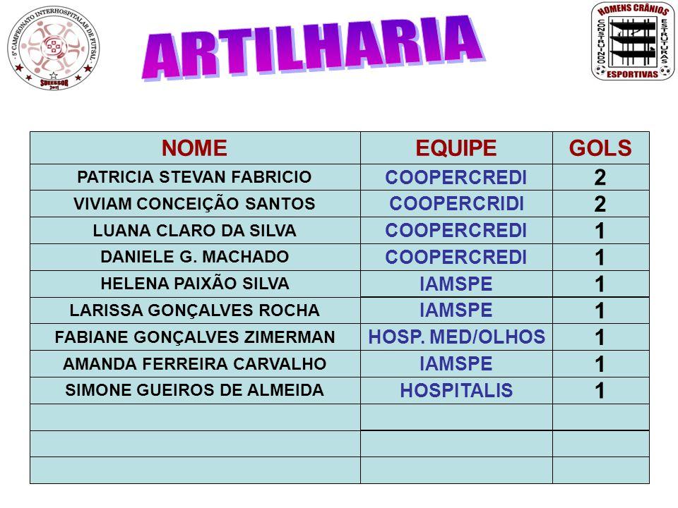 ARTILHARIA NOME EQUIPE GOLS 2 2 1 1 1 1 1 1 1 COOPERCREDI COOPERCRIDI