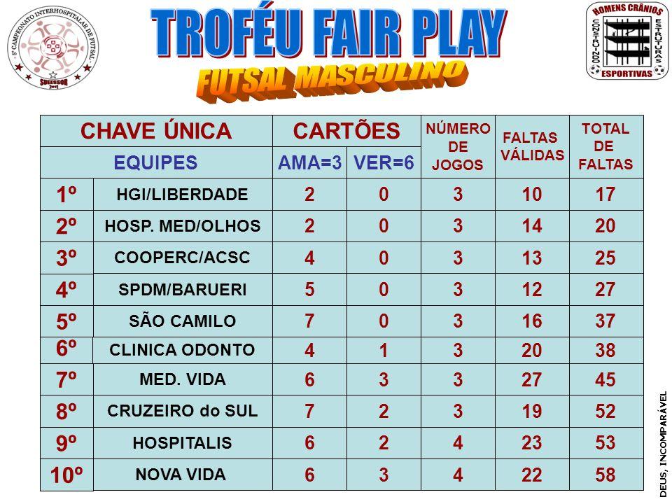 TROFÉU FAIR PLAY CHAVE ÚNICA CARTÕES 1º 2º 3º 4º 5º 6º 7º 8º 9º 10º
