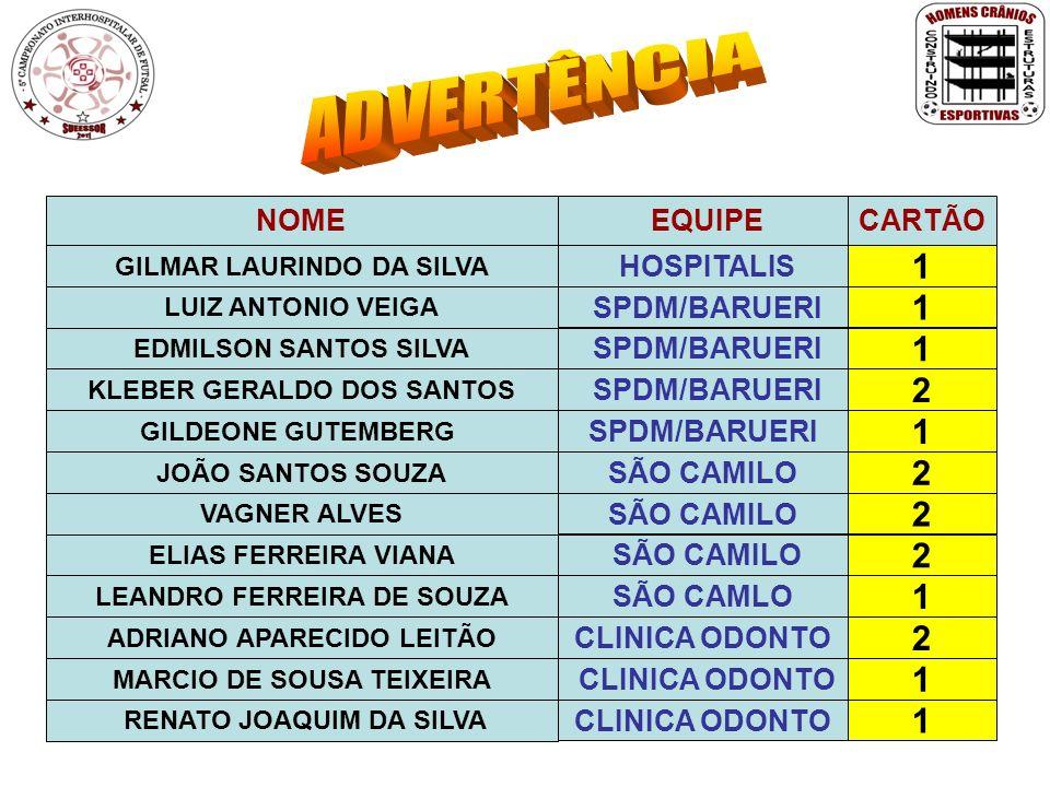 ADVERTÊNCIA 1 1 1 2 1 2 2 2 1 2 1 1 NOME EQUIPE CARTÃO HOSPITALIS