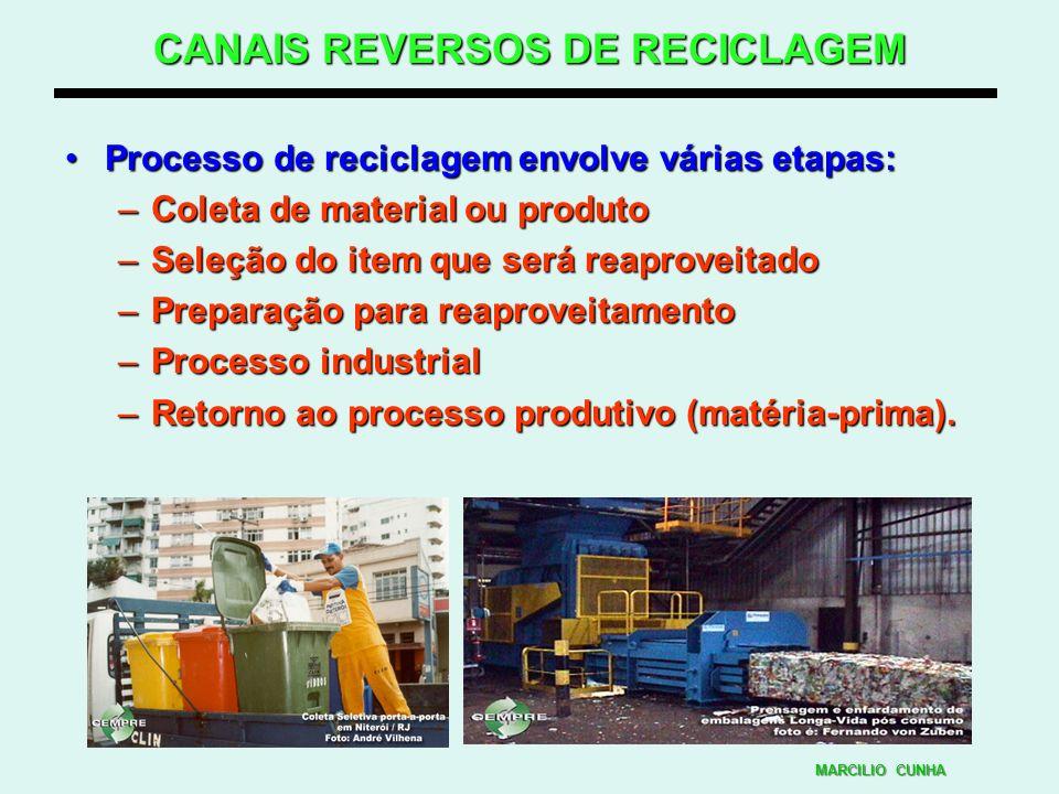 CANAIS REVERSOS DE RECICLAGEM